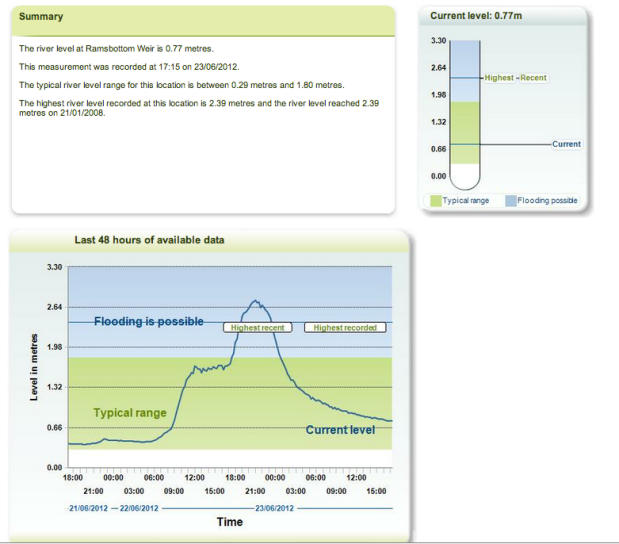 Environment Agency river level warning