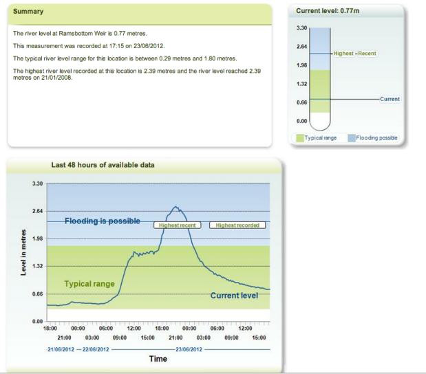 Environment Agency river level warning