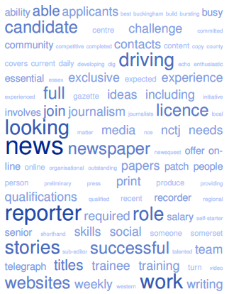 A rather basic word cloud showing how often words are used in current job ads on Holdthefrontpage